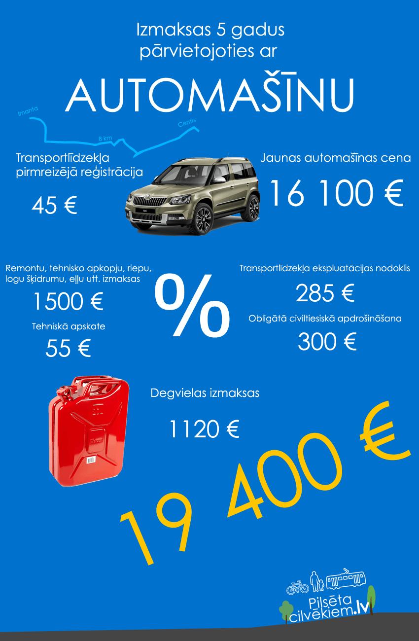 izmaksas-auto